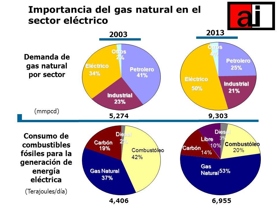Importancia del gas natural en el sector eléctrico 2003 Demanda de gas natural por sector (mmpcd) Consumo de combustibles fósiles para la generación d