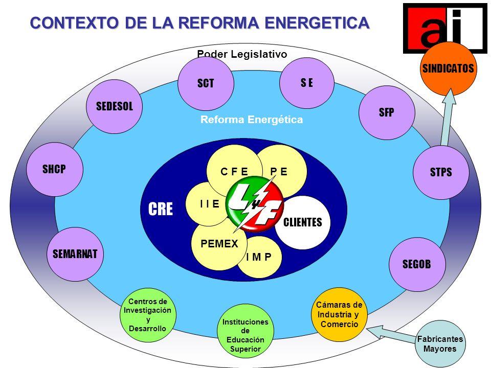 Poder Legislativo Fabricantes Mayores SINDICATOS SENER CONTEXTO DE LA REFORMA ENERGETICA SHCP SEDESOL S E SFP Cámaras de Industria y Comercio STPS SEM