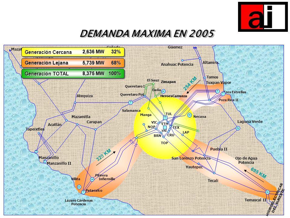 DEMANDA MAXIMA EN 2005 DEMANDA MAXIMA EN 2005 Temascal II H Ojo de Agua Potencia Puebla II Tecali Yautepec LAP 695 KM San Lorenzo Potencia HIDROELÉCTR