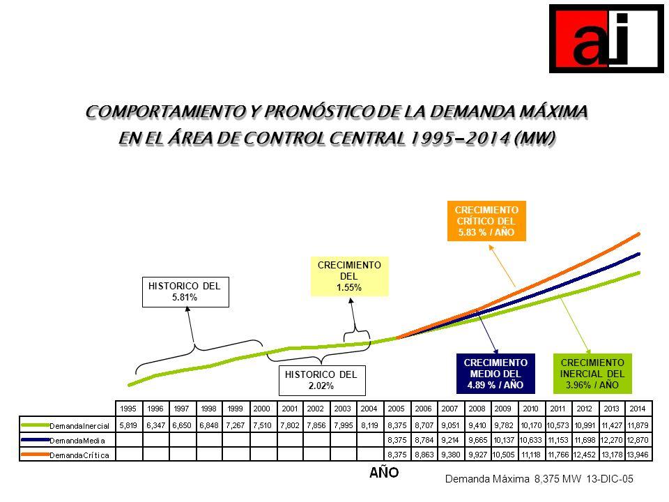 CRECIMIENTO CRÍTICO DEL 5.83 % / AÑO CRECIMIENTO INERCIAL DEL 3.96% / AÑO HISTORICO DEL 5.81% CRECIMIENTO DEL 1.55% Demanda Máxima 8,375 MW 13-DIC-05