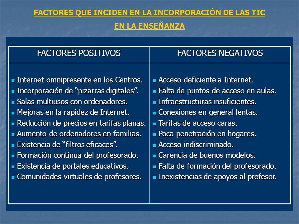 FACTORES POSITIVOS FACTORES NEGATIVOS Internet omnipresente en los Centros.