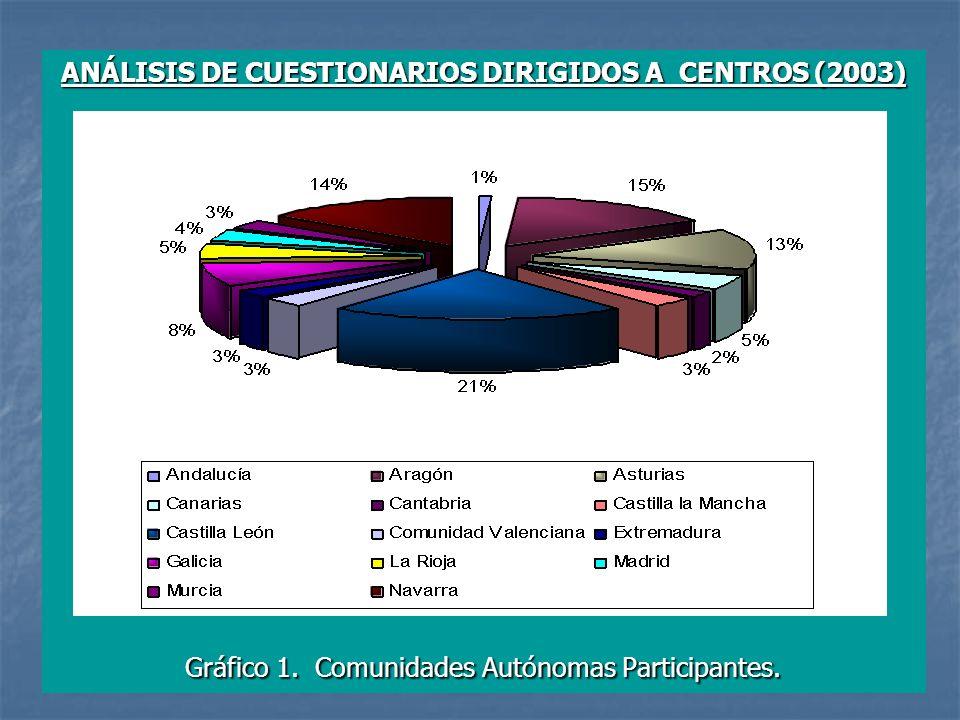 ANÁLISIS DE CUESTIONARIOS DIRIGIDOS A CENTROS (2003) Gráfico 1.