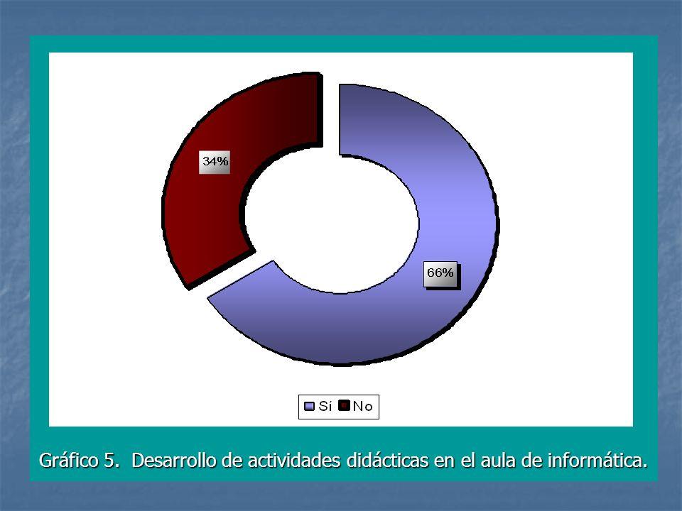 Gráfico 5. Desarrollo de actividades didácticas en el aula de informática.