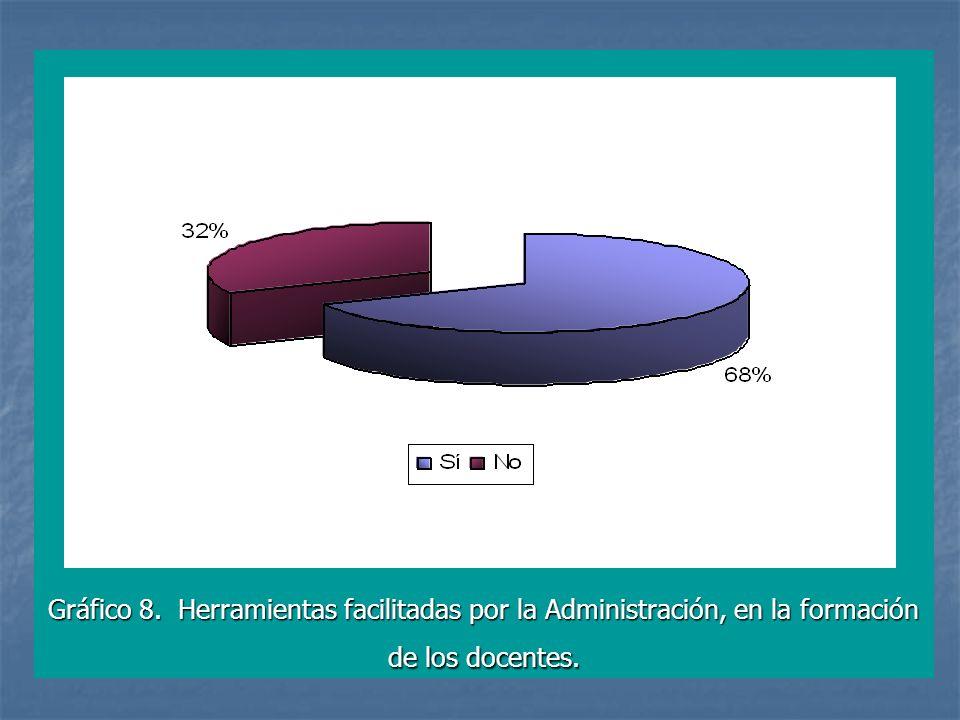Gráfico 8. Herramientas facilitadas por la Administración, en la formación de los docentes.