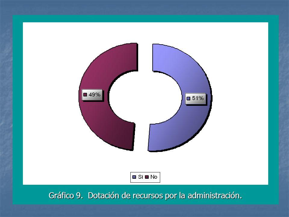 Gráfico 9. Dotación de recursos por la administración.