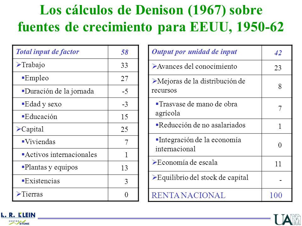 Los cálculos de Denison (1967) sobre fuentes de crecimiento para EEUU, 1950-62 Total input de factor 58 Trabajo 33 Empleo 27 Duración de la jornada -5