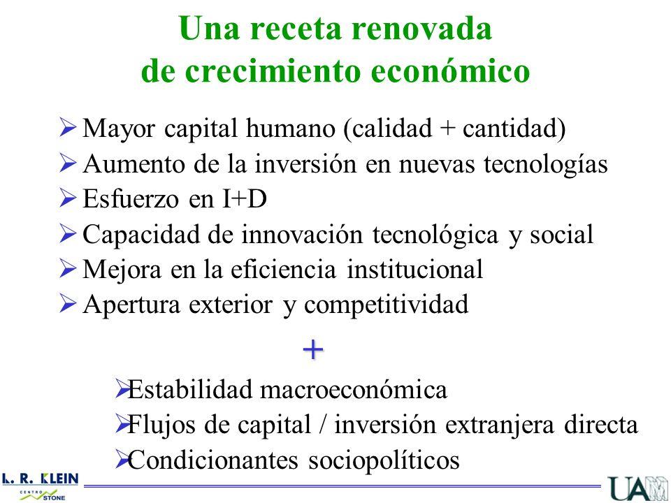 Mayor capital humano (calidad + cantidad) Aumento de la inversión en nuevas tecnologías Esfuerzo en I+D Capacidad de innovación tecnológica y social M