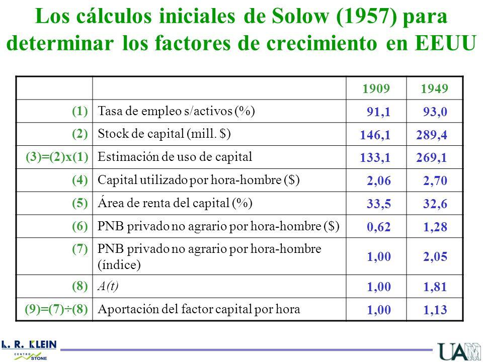 Los cálculos iniciales de Solow (1957) para determinar los factores de crecimiento en EEUU 19091949 (1)Tasa de empleo s/activos (%) 91,193,0 (2)Stock