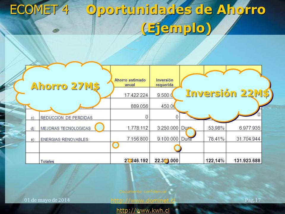 ECOMET 4 ítemDescripción Ahorro estimado anual Inversión requeridaMedida TIR VAN (10% anual) a)MEJORAS TARIFARIAS 17.422.2249.500.000Dura183,39%88.683
