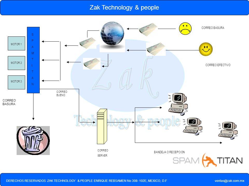 DERECHOS RESERVADOS ZAK TECHNOLOGY & PEOPLE ENRIQUE REBSAMEN No 308- 102E, MEXICO, D.F ventas@zak.com.mx Zak Technology & people CORREO SERVER MOTOR 1