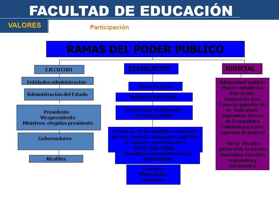 FACULTAD DE EDUCACIÓN Participación VALORES RAMAS DEL PODER PÚBLICO EJECUTIVO LEGISLATIVOJUDICIAL Administración del Estado Presidente Vicepresidente