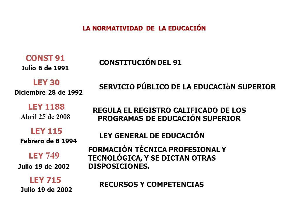 LA NORMATIVIDAD DE LA EDUCACIÓN CONST 91 Julio 6 de 1991 LEY 30 Diciembre 28 de 1992 LEY 1188 Abril 25 de 2008 LEY 115 Febrero de 8 1994 LEY 749 Julio