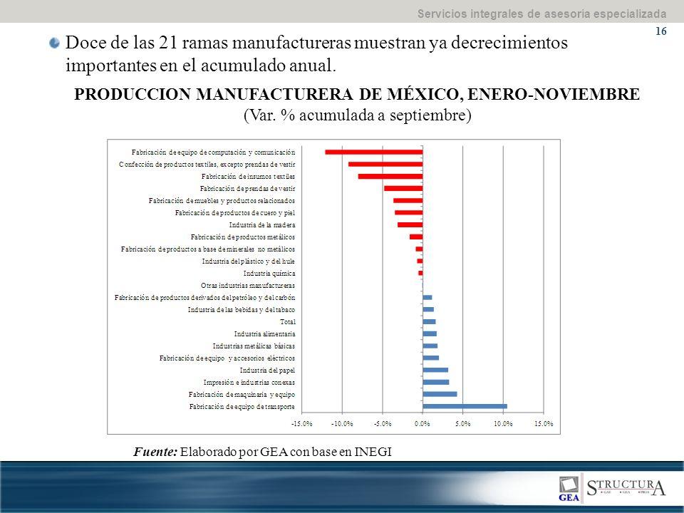 Servicios integrales de asesoría especializada 16 PRODUCCION MANUFACTURERA DE MÉXICO, ENERO-NOVIEMBRE (Var.