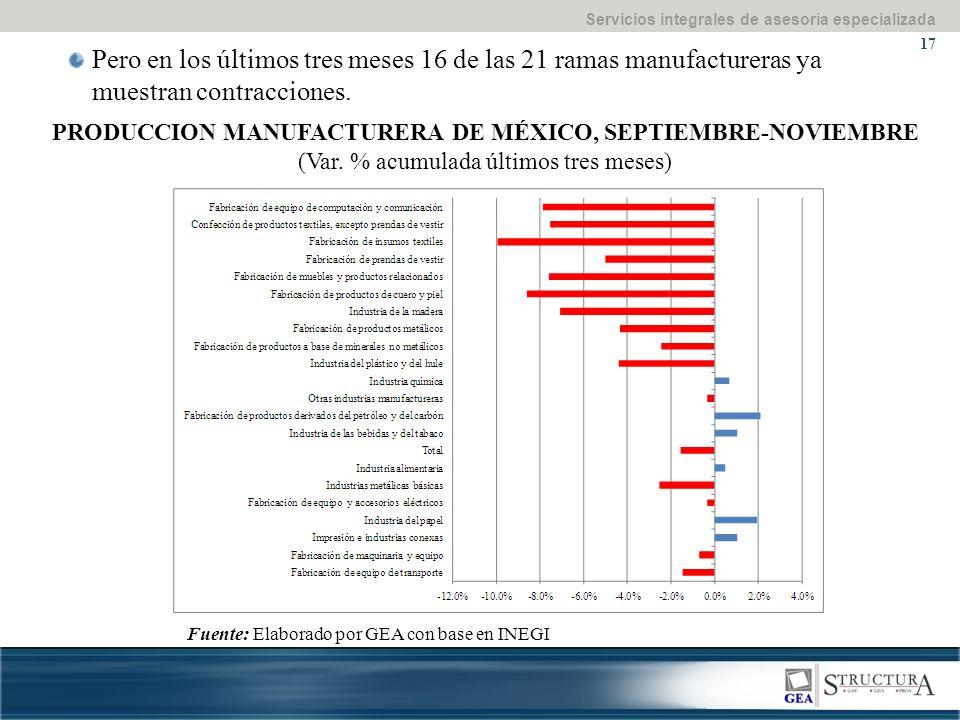 Servicios integrales de asesoría especializada 17 PRODUCCION MANUFACTURERA DE MÉXICO, SEPTIEMBRE-NOVIEMBRE (Var. % acumulada últimos tres meses) Pero