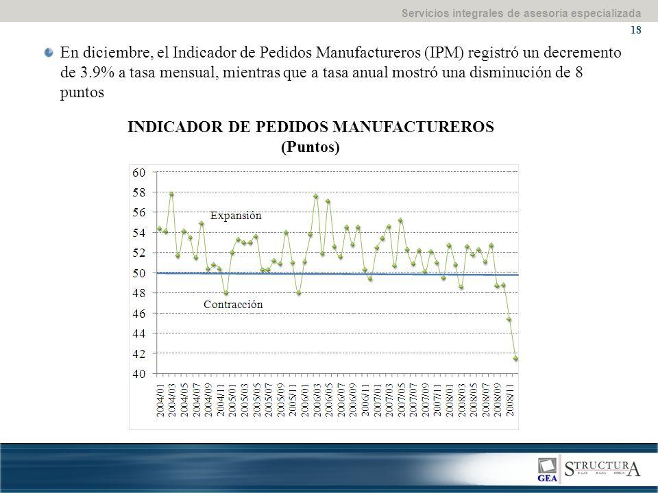 Servicios integrales de asesoría especializada 18 En diciembre, el Indicador de Pedidos Manufactureros (IPM) registró un decremento de 3.9% a tasa mensual, mientras que a tasa anual mostró una disminución de 8 puntos INDICADOR DE PEDIDOS MANUFACTUREROS (Puntos)