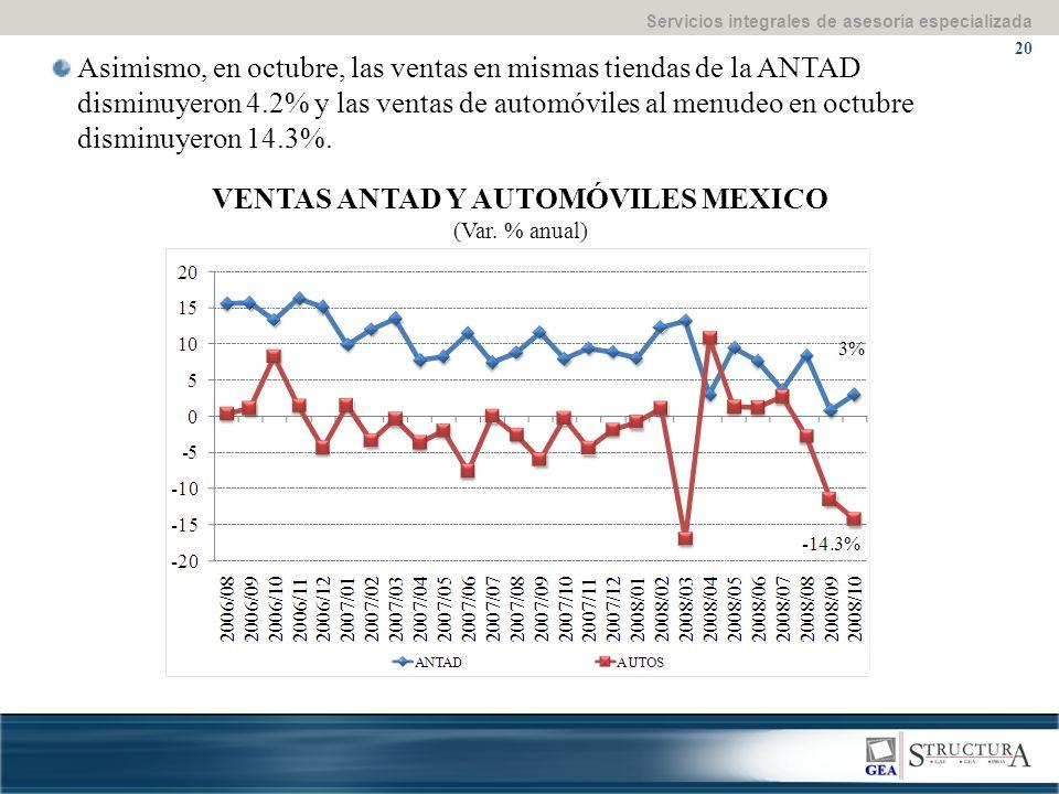 Servicios integrales de asesoría especializada 20 Asimismo, en octubre, las ventas en mismas tiendas de la ANTAD disminuyeron 4.2% y las ventas de automóviles al menudeo en octubre disminuyeron 14.3%.