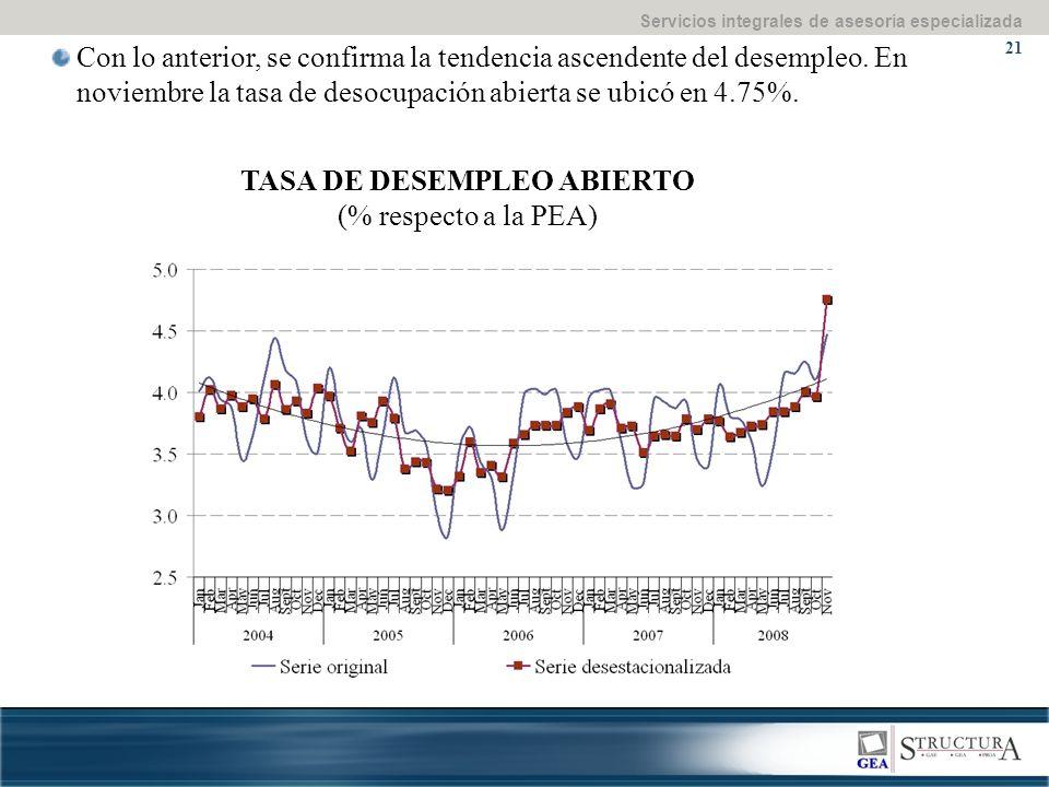 Servicios integrales de asesoría especializada 21 Con lo anterior, se confirma la tendencia ascendente del desempleo.