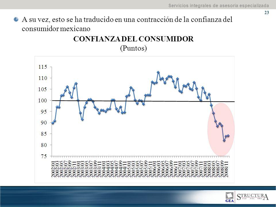 Servicios integrales de asesoría especializada 23 A su vez, esto se ha traducido en una contracción de la confianza del consumidor mexicano CONFIANZA DEL CONSUMIDOR (Puntos)