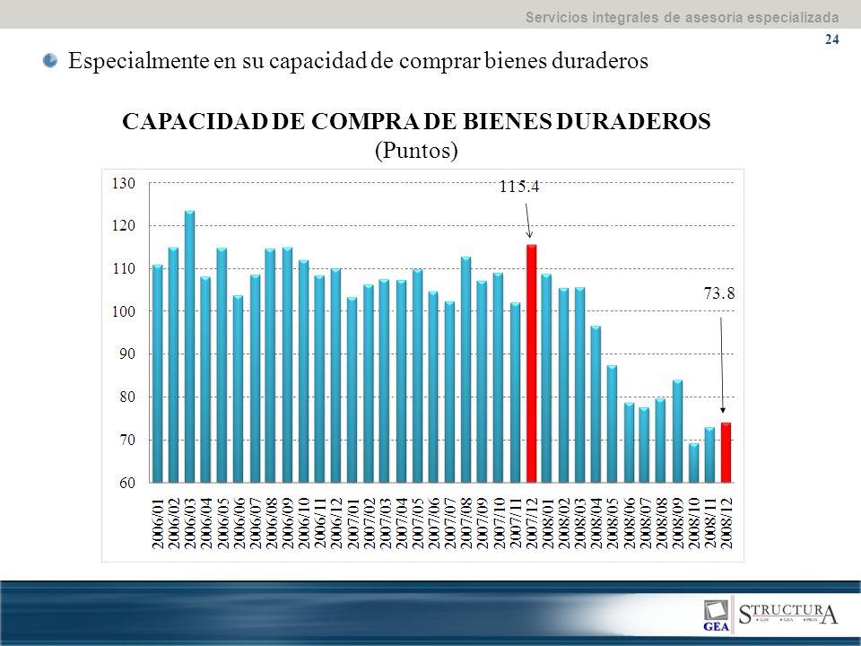 Servicios integrales de asesoría especializada 24 Especialmente en su capacidad de comprar bienes duraderos CAPACIDAD DE COMPRA DE BIENES DURADEROS (Puntos)