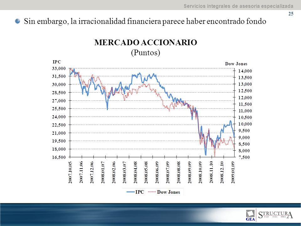 Servicios integrales de asesoría especializada 25 Sin embargo, la irracionalidad financiera parece haber encontrado fondo MERCADO ACCIONARIO (Puntos)