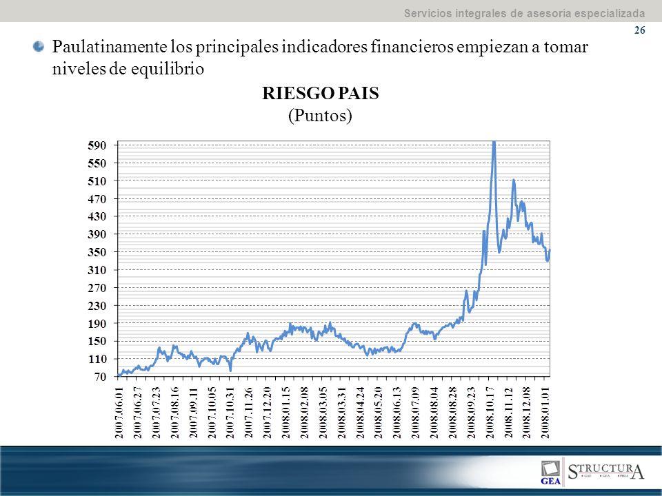 Servicios integrales de asesoría especializada 26 Paulatinamente los principales indicadores financieros empiezan a tomar niveles de equilibrio RIESGO PAIS (Puntos)