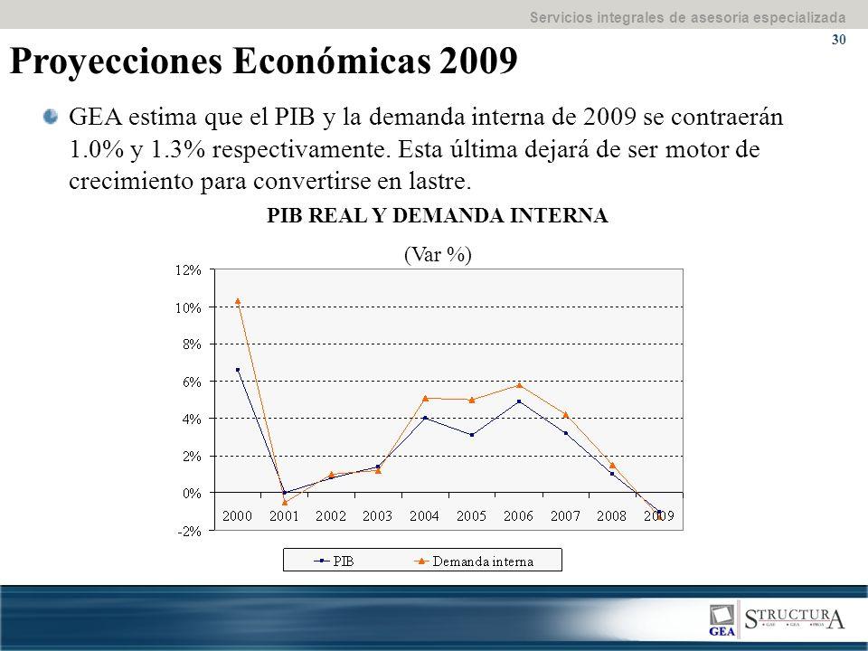 Servicios integrales de asesoría especializada 30 Proyecciones Económicas 2009 PIB REAL Y DEMANDA INTERNA (Var %) GEA estima que el PIB y la demanda interna de 2009 se contraerán 1.0% y 1.3% respectivamente.