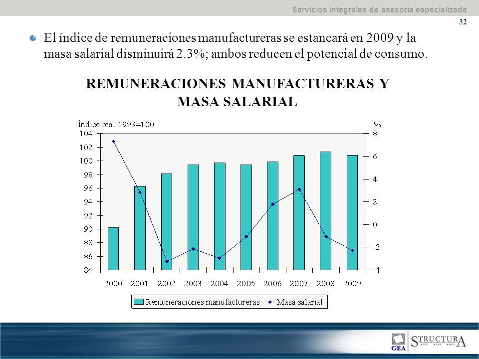 Servicios integrales de asesoría especializada 32 REMUNERACIONES MANUFACTURERAS Y MASA SALARIAL El índice de remuneraciones manufactureras se estancará en 2009 y la masa salarial disminuirá 2.3%; ambos reducen el potencial de consumo.