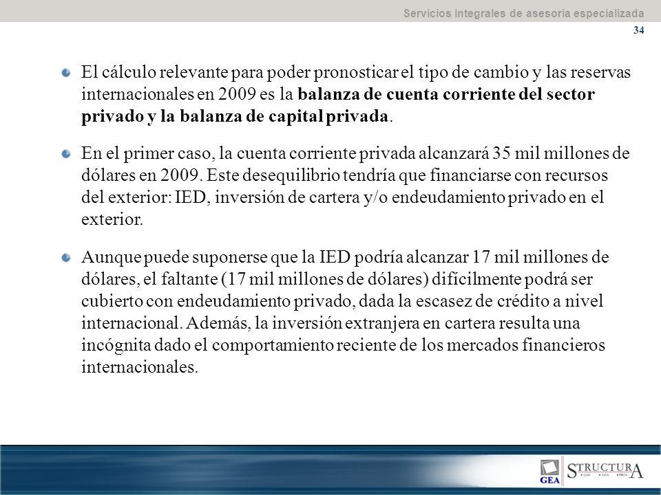 Servicios integrales de asesoría especializada 34 El cálculo relevante para poder pronosticar el tipo de cambio y las reservas internacionales en 2009 es la balanza de cuenta corriente del sector privado y la balanza de capital privada.