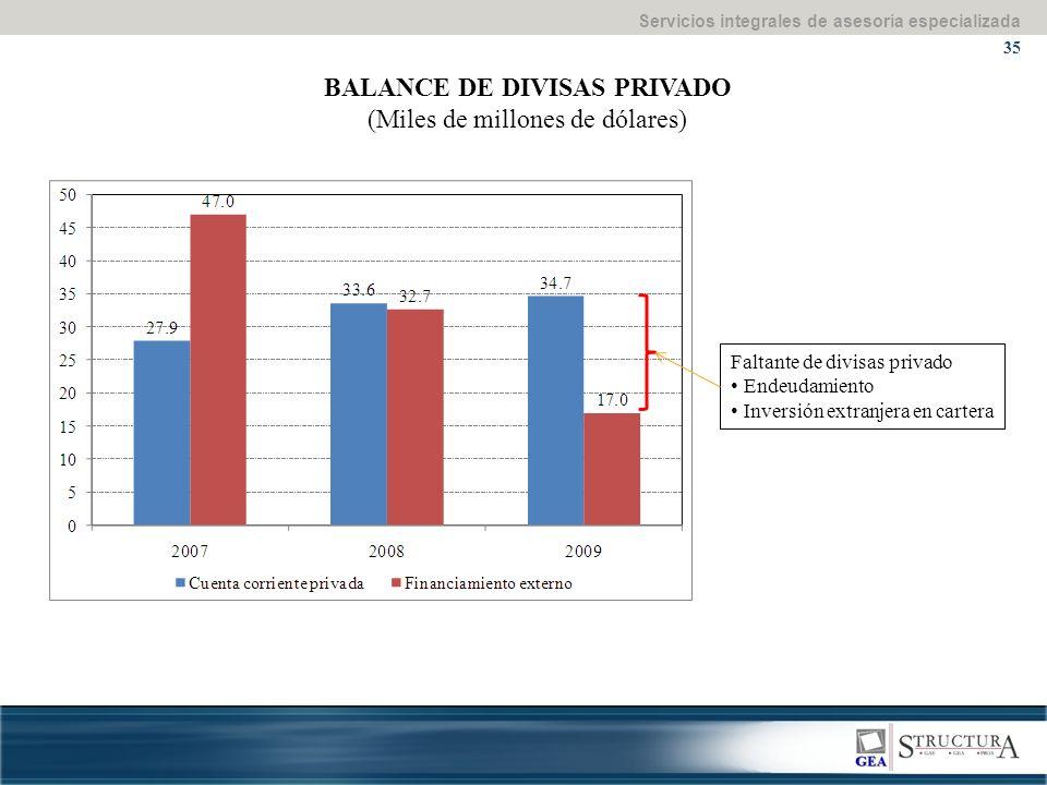Servicios integrales de asesoría especializada 35 BALANCE DE DIVISAS PRIVADO (Miles de millones de dólares) Faltante de divisas privado Endeudamiento Inversión extranjera en cartera