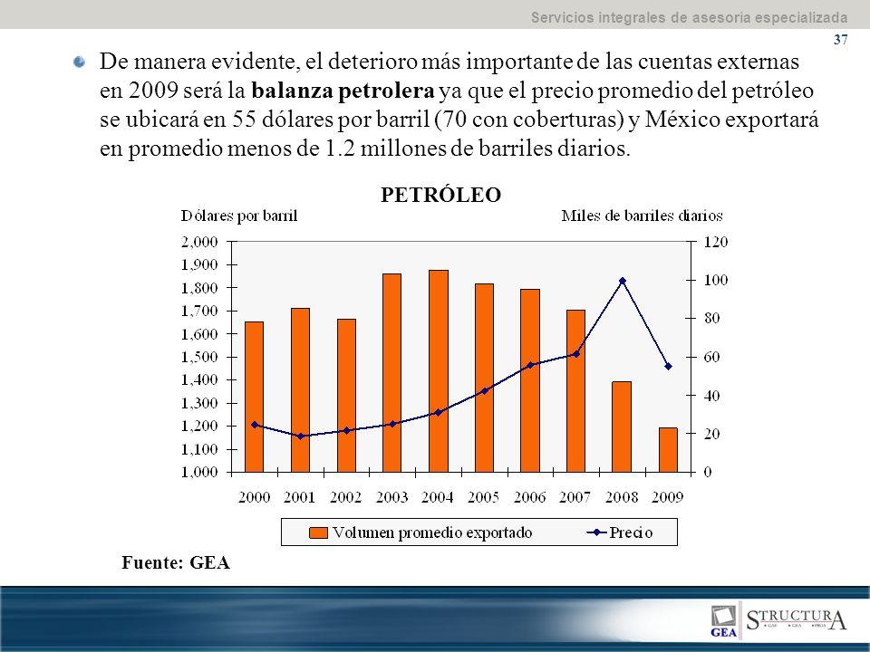 Servicios integrales de asesoría especializada 37 Fuente: GEA PETRÓLEO De manera evidente, el deterioro más importante de las cuentas externas en 2009 será la balanza petrolera ya que el precio promedio del petróleo se ubicará en 55 dólares por barril (70 con coberturas) y México exportará en promedio menos de 1.2 millones de barriles diarios.