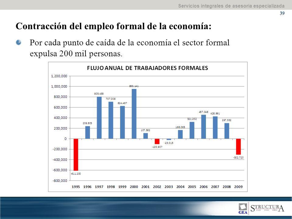 Servicios integrales de asesoría especializada 39 Contracción del empleo formal de la economía: Por cada punto de caída de la economía el sector formal expulsa 200 mil personas.