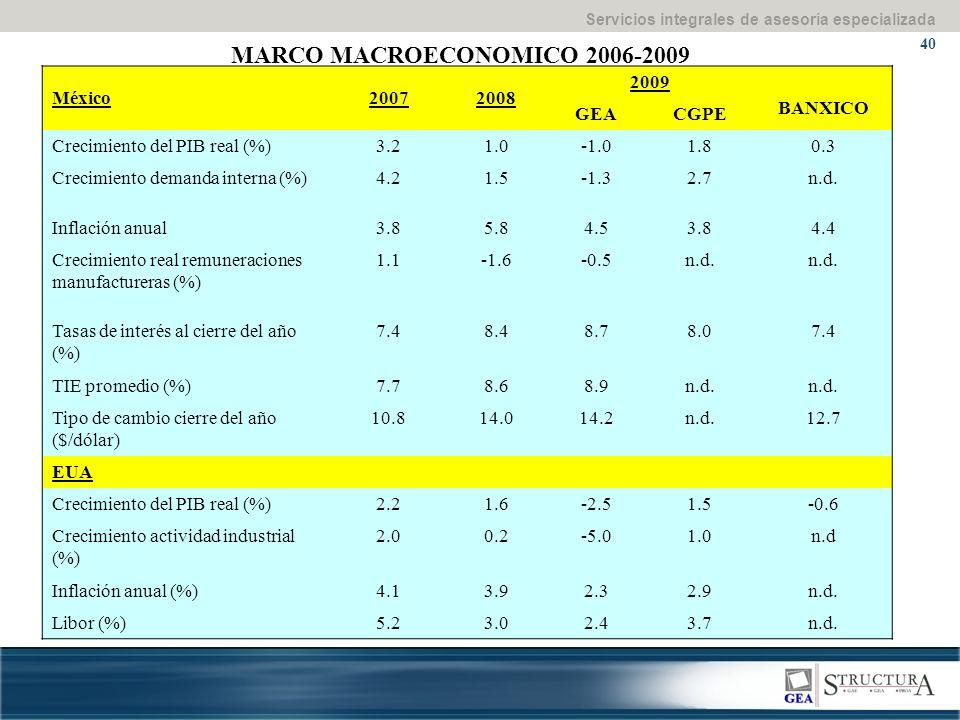Servicios integrales de asesoría especializada 40 MARCO MACROECONOMICO 2006-2009 México20072008 2009 BANXICO GEACGPE Crecimiento del PIB real (%)3.21.01.80.3 Crecimiento demanda interna (%)4.21.5-1.32.7n.d.