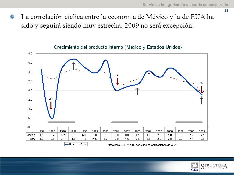 Servicios integrales de asesoría especializada 44 La correlación cíclica entre la economía de México y la de EUA ha sido y seguirá siendo muy estrecha.
