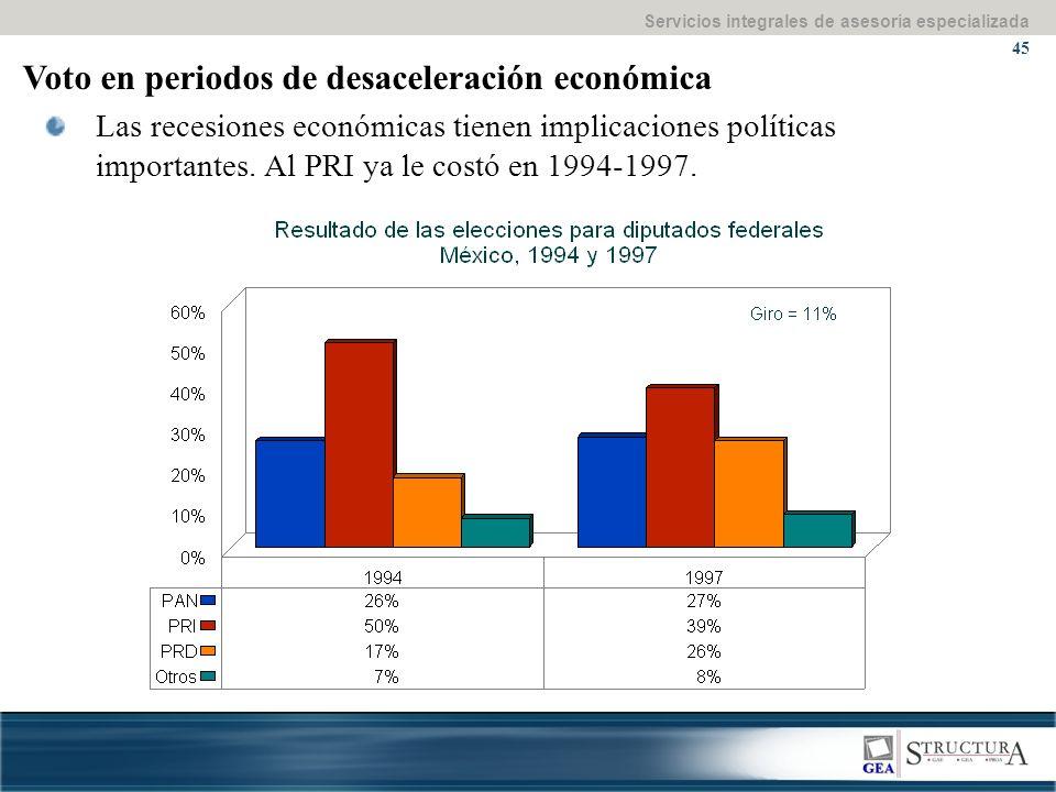 Servicios integrales de asesoría especializada 45 Voto en periodos de desaceleración económica Las recesiones económicas tienen implicaciones políticas importantes.