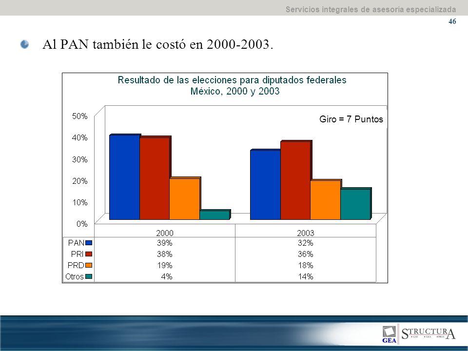 Servicios integrales de asesoría especializada 46 Al PAN también le costó en 2000-2003.