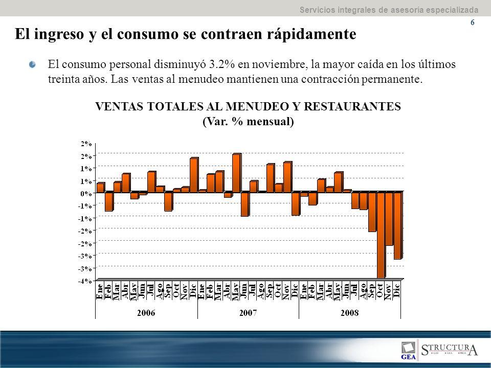 Servicios integrales de asesoría especializada 6 El ingreso y el consumo se contraen rápidamente El consumo personal disminuyó 3.2% en noviembre, la mayor caída en los últimos treinta años.