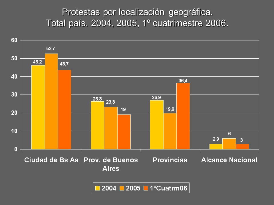 Protestas por localización geográfica. Total país. 2004, 2005, 1º cuatrimestre 2006.