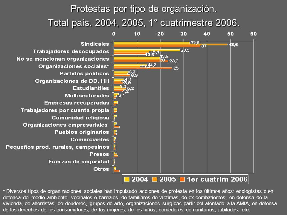 Protestas por tipo de organización. Total país. 2004, 2005, 1° cuatrimestre 2006. * Diversos tipos de organizaciones sociales han impulsado acciones d
