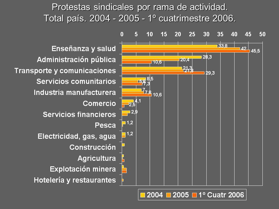 Protestas sindicales por rama de actividad. Total país. 2004 - 2005 - 1º cuatrimestre 2006.