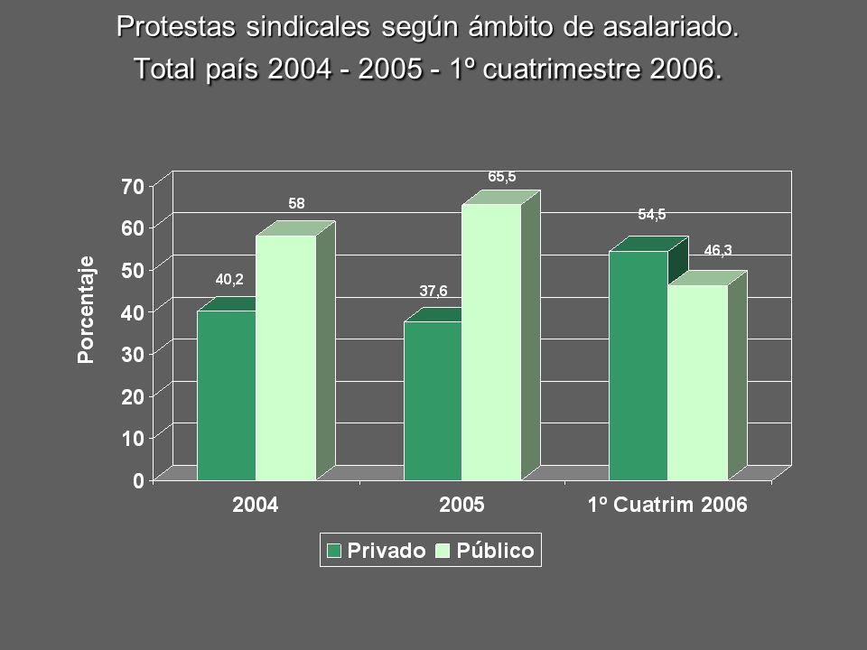 Protestas sindicales según ámbito de asalariado. Total país 2004 - 2005 - 1º cuatrimestre 2006.
