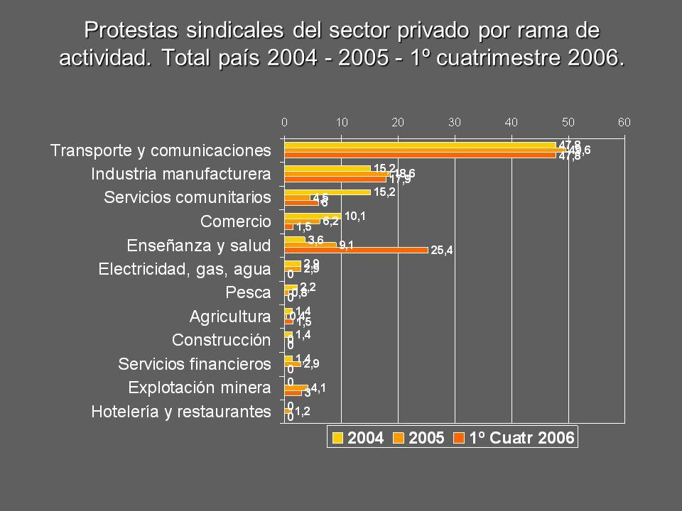 Protestas sindicales del sector privado por rama de actividad. Total país 2004 - 2005 - 1º cuatrimestre 2006.