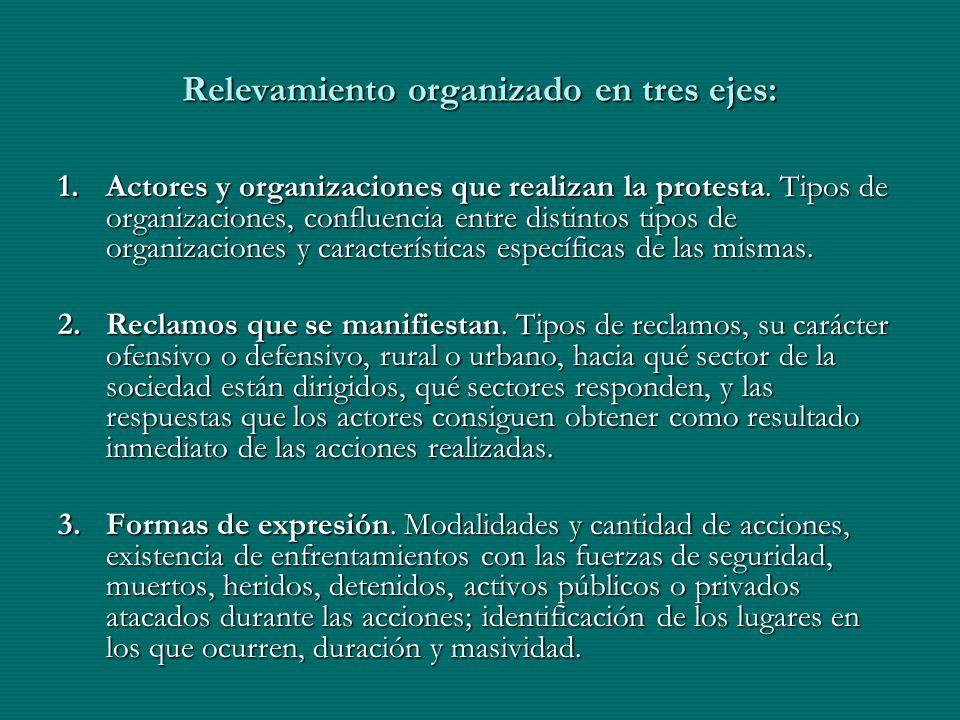 Relevamiento organizado en tres ejes: 1.Actores y organizaciones que realizan la protesta. Tipos de organizaciones, confluencia entre distintos tipos
