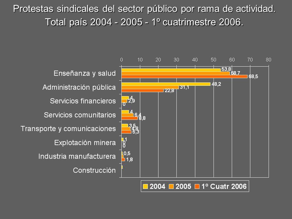 Protestas sindicales del sector público por rama de actividad. Total país 2004 - 2005 - 1º cuatrimestre 2006.