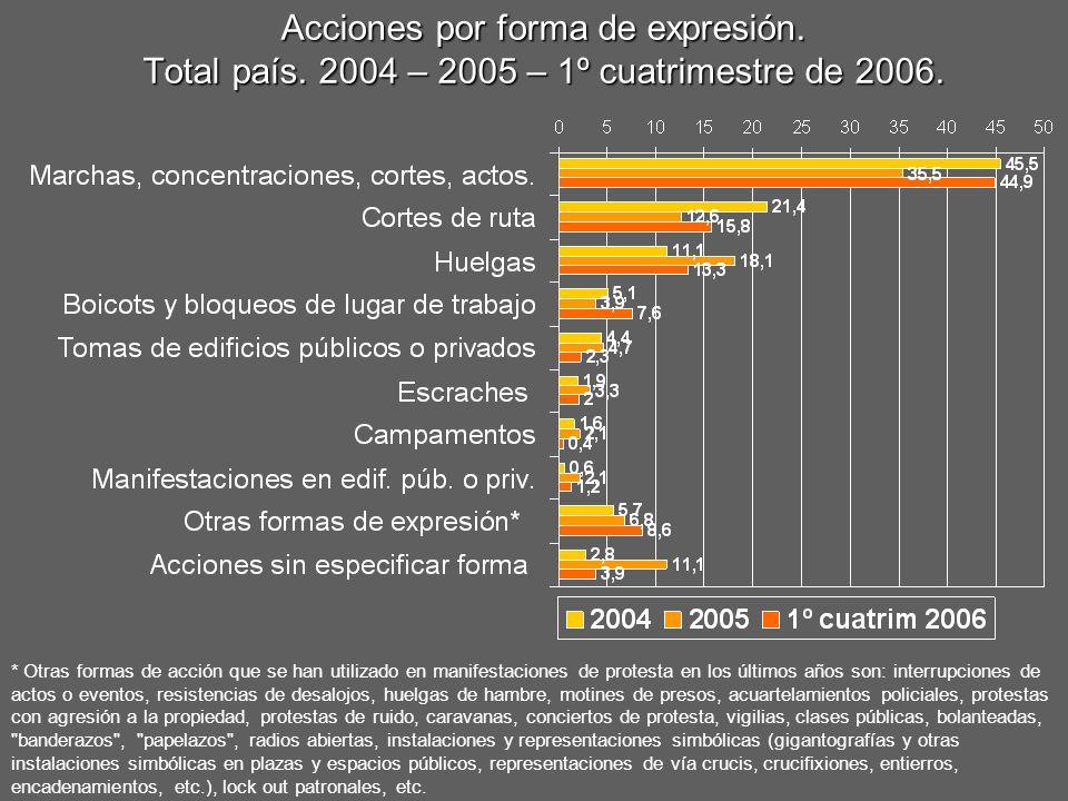 Acciones por forma de expresión. Total país. 2004 – 2005 – 1º cuatrimestre de 2006. * Otras formas de acción que se han utilizado en manifestaciones d