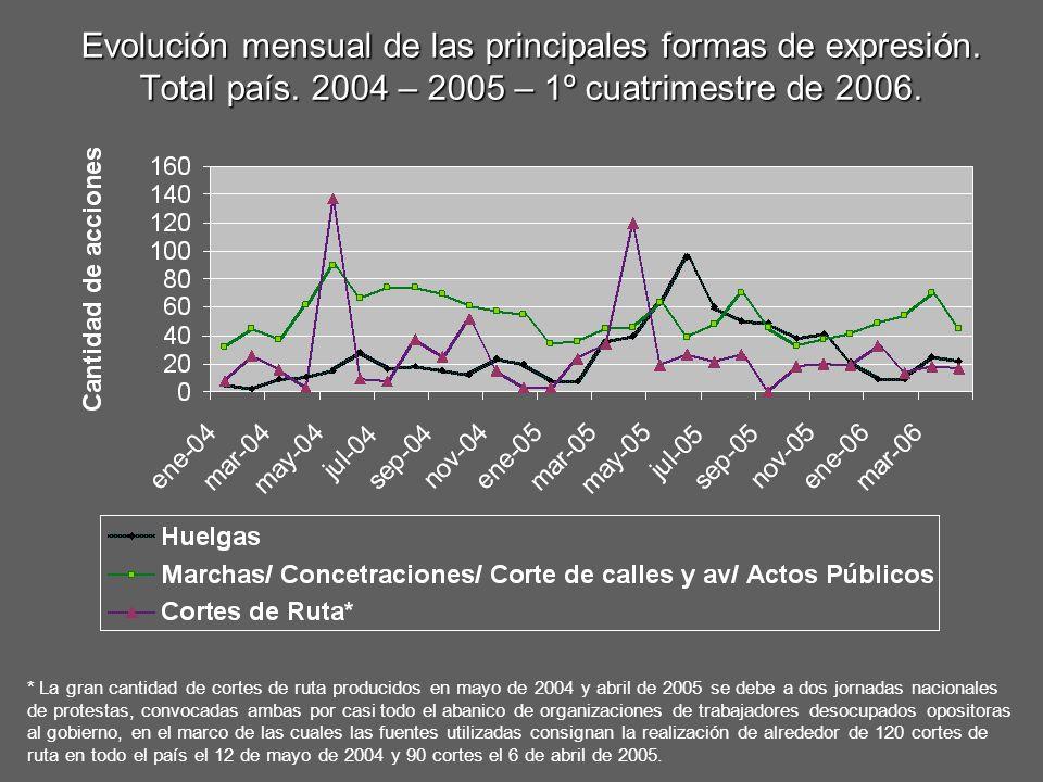 Evolución mensual de las principales formas de expresión. Total país. 2004 – 2005 – 1º cuatrimestre de 2006. * La gran cantidad de cortes de ruta prod