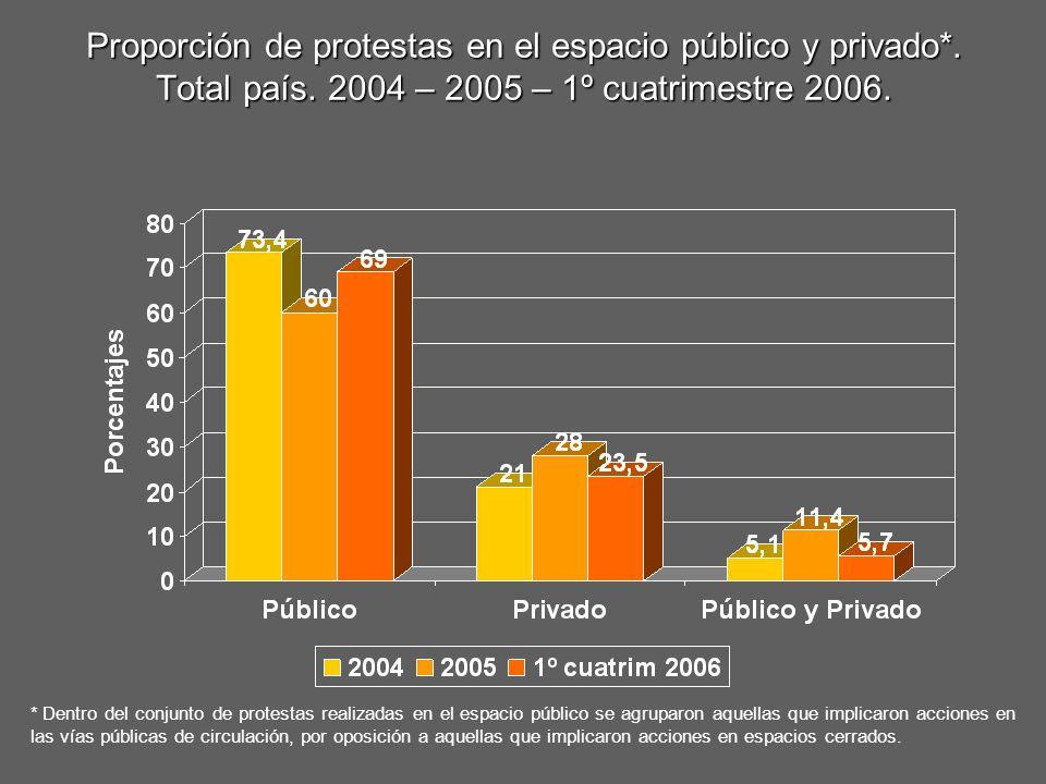 Proporción de protestas en el espacio público y privado*. Total país. 2004 – 2005 – 1º cuatrimestre 2006. * Dentro del conjunto de protestas realizada