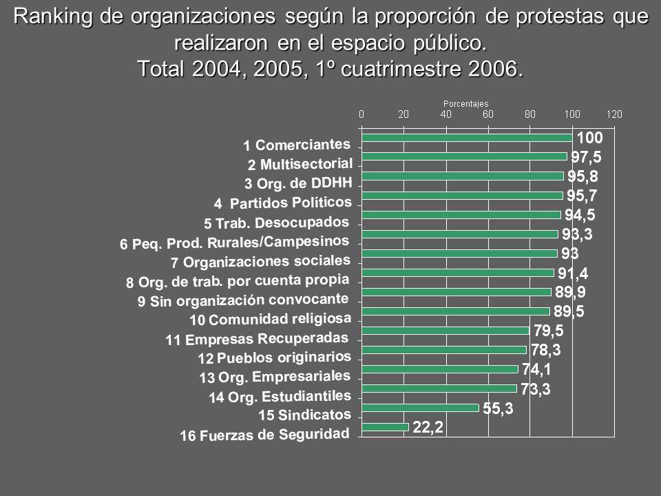 Ranking de organizaciones según la proporción de protestas que realizaron en el espacio público. Total 2004, 2005, 1º cuatrimestre 2006.