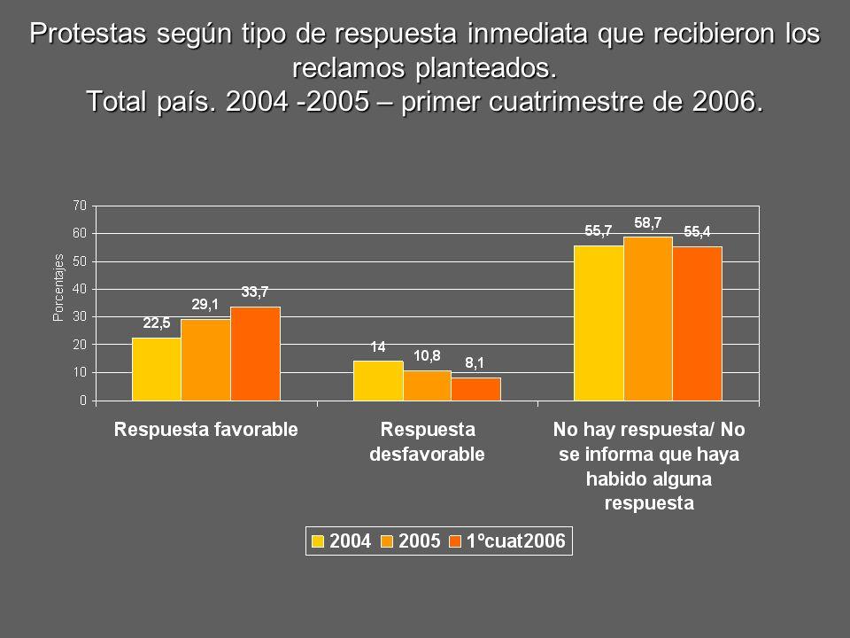 Protestas según tipo de respuesta inmediata que recibieron los reclamos planteados. Total país. 2004 -2005 – primer cuatrimestre de 2006.
