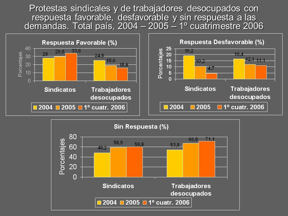Protestas sindicales y de trabajadores desocupados con respuesta favorable, desfavorable y sin respuesta a las demandas. Total país, 2004 – 2005 – 1º