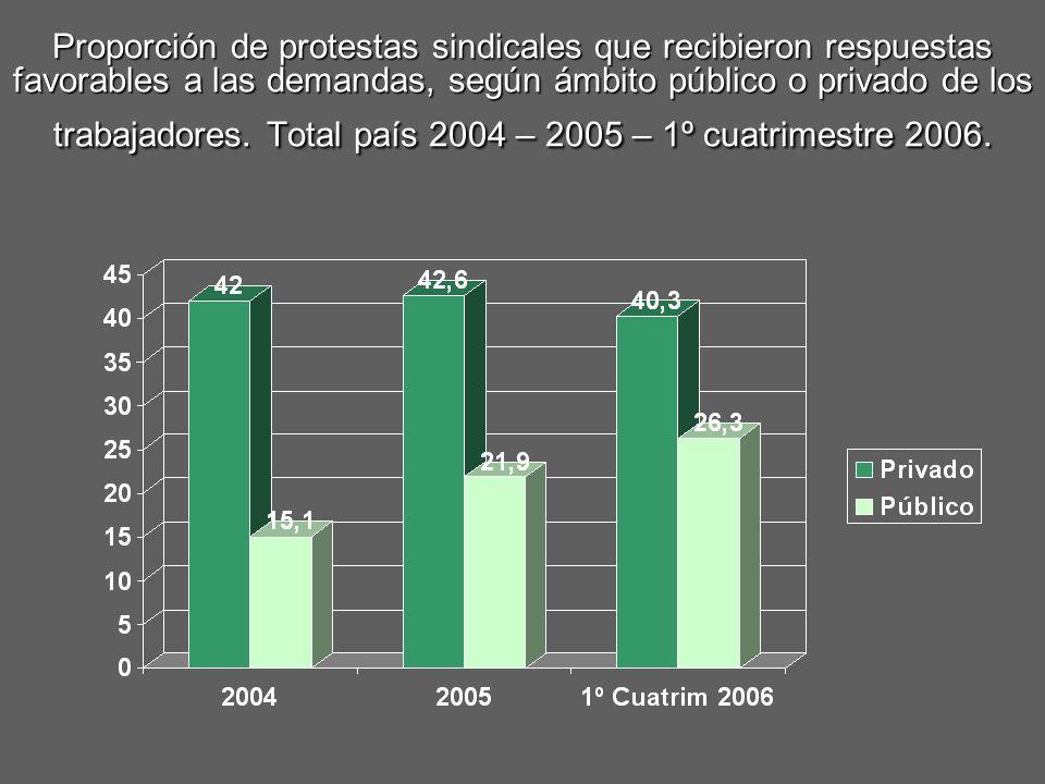 Proporción de protestas sindicales que recibieron respuestas favorables a las demandas, según ámbito público o privado de los trabajadores. Total país